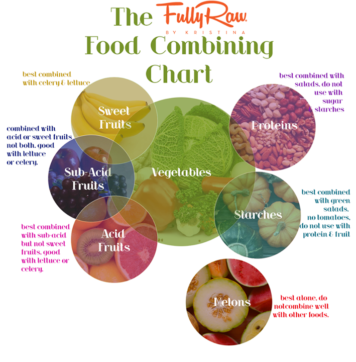 Influential image inside food combining chart printable